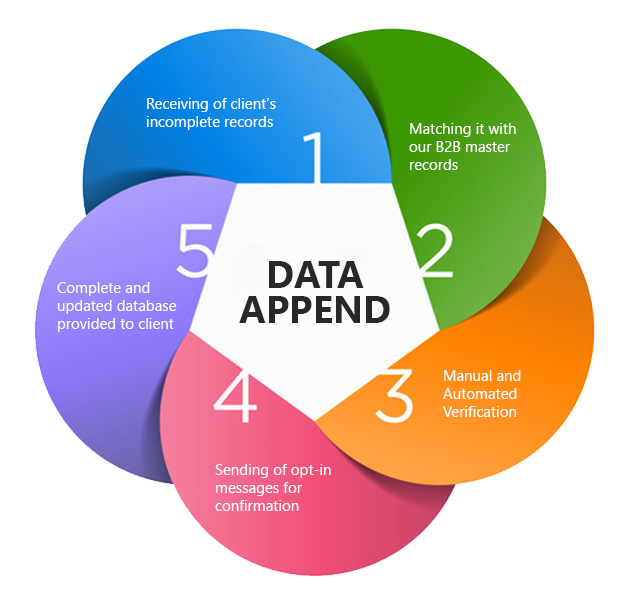Data Append