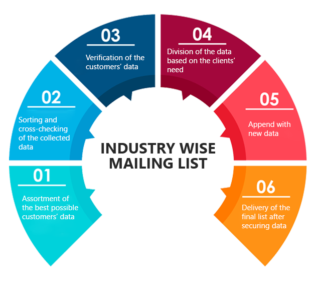 Industry Wise Mailing List