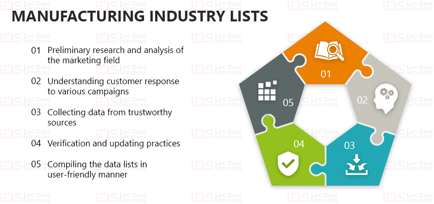 manufacturing industry lists
