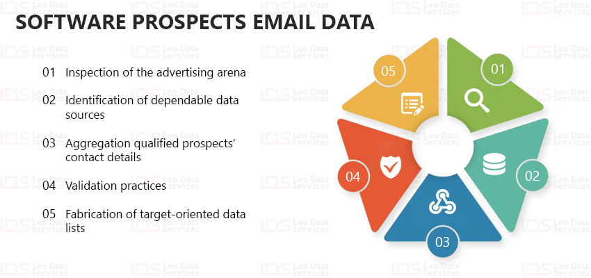 Software Prospects Email Data