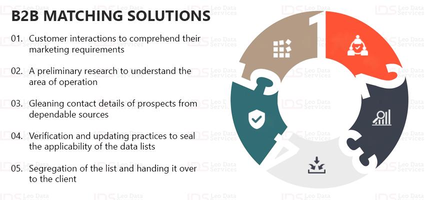 B2B Matching Solutions